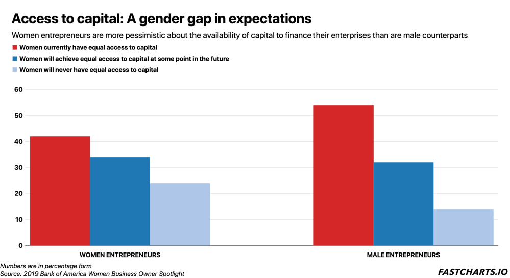 access-to-capital-a-gender-gap-in-expectations