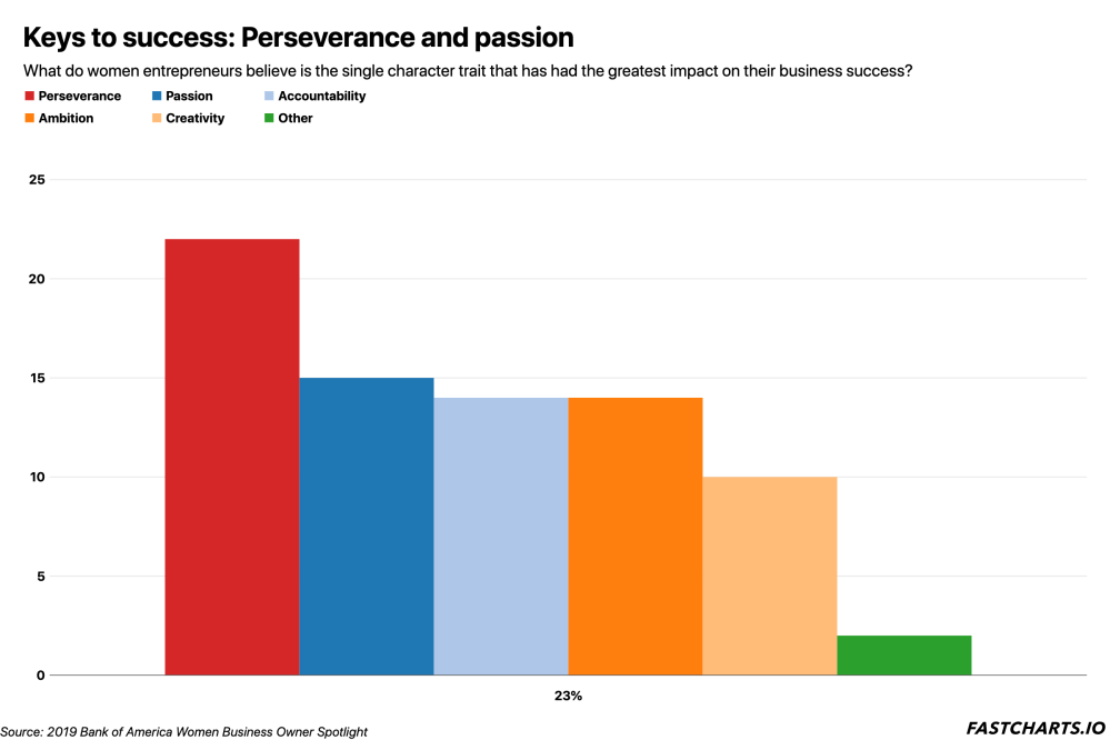 keys-to-success-perseverance-and-passion