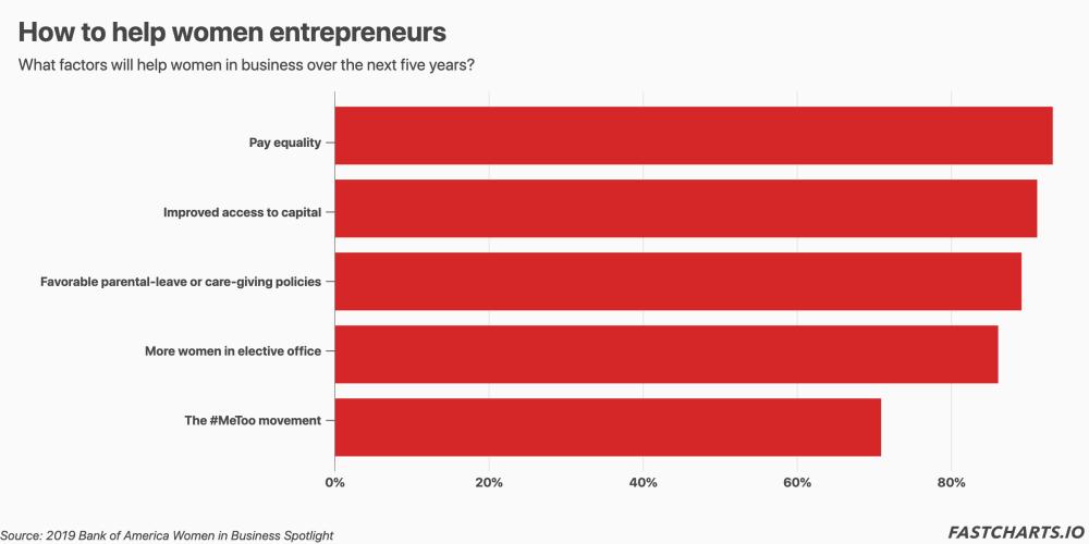 how-to-help-women-entrepreneurs